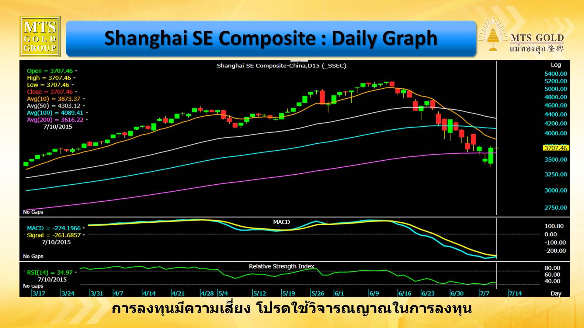 สรุปข่าวตลาดหุ้น (ภาคเช้า) ประจำวันที่ 10 กรกฎาคม 2558